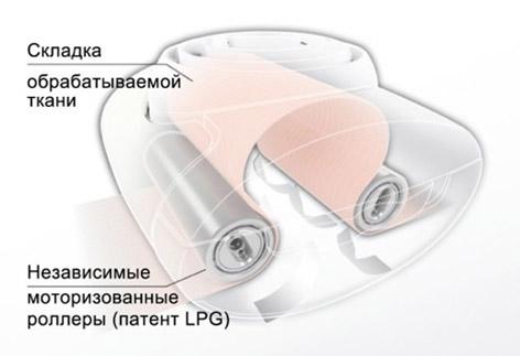 LPG аппарат как работает